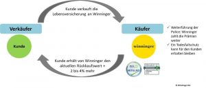 Vorgang des Lebensversicherung Verkaufens - Winninger