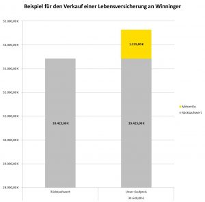 Lebensversicherung verkaufen an Winninger - Beispiel Grafik